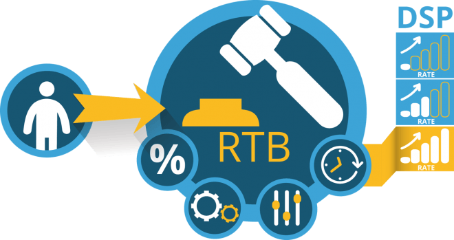 Qué es el RTB Marketing o Real Time Bidding - rtb
