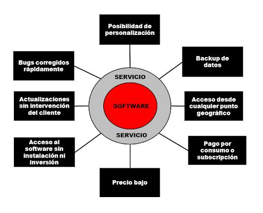 ¿Cuáles son los modelos de negocios digitales más utilizados? - ventajas del modelo SaaS