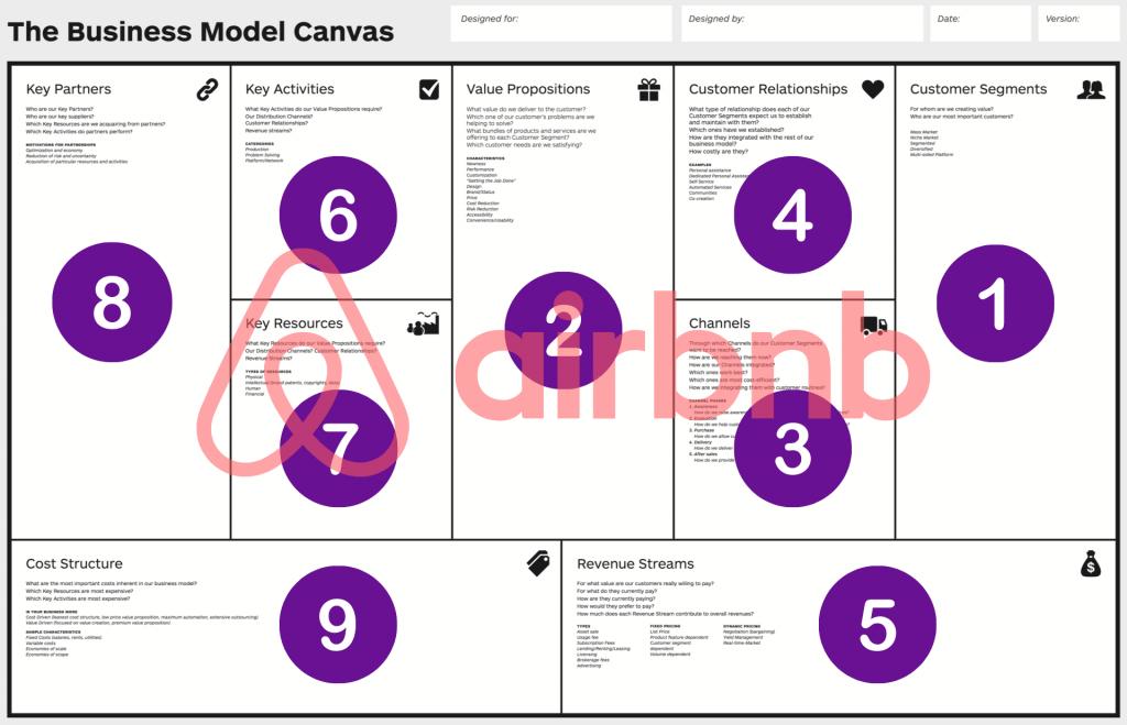 Qué es el Modelo Canvas y ejemplos de Canvas reales - Modelo Canvas AIRBNB 1024x659