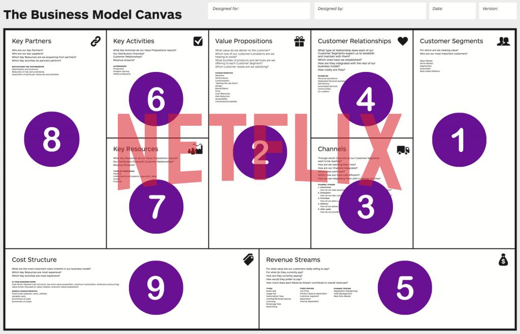 Qué es el Modelo Canvas y ejemplos de Canvas reales - Modelo Canvas Netflix 1024x659