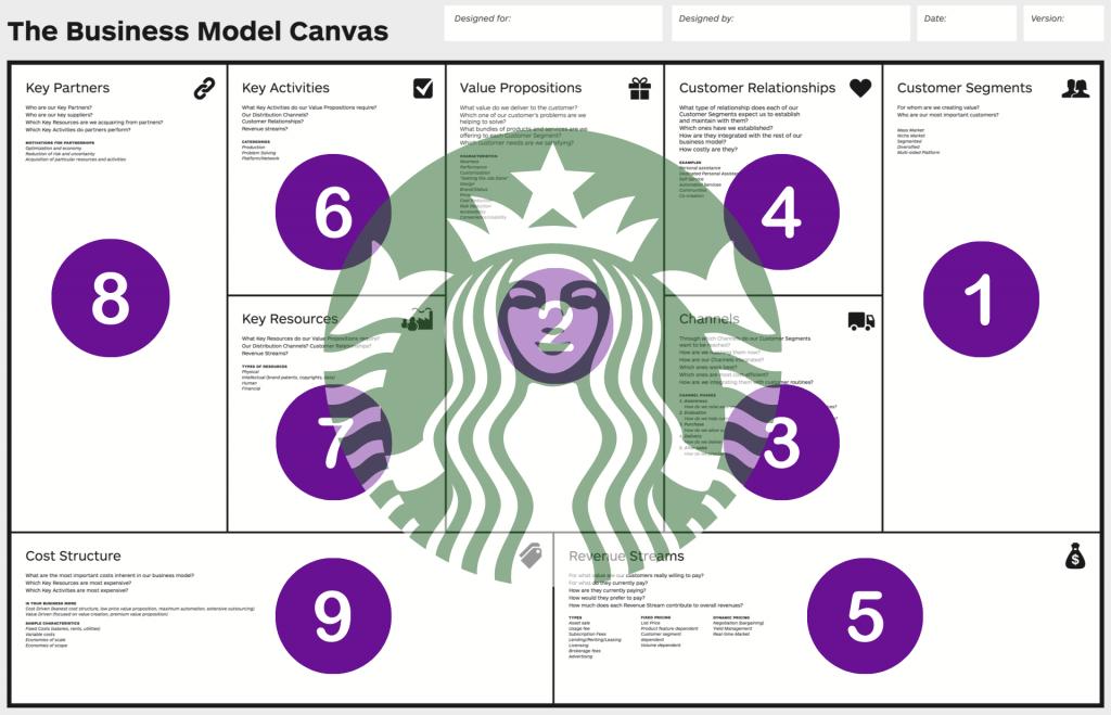 Qué es el Modelo Canvas y ejemplos de Canvas reales - Modelo Canvas Starbucks 1024x659