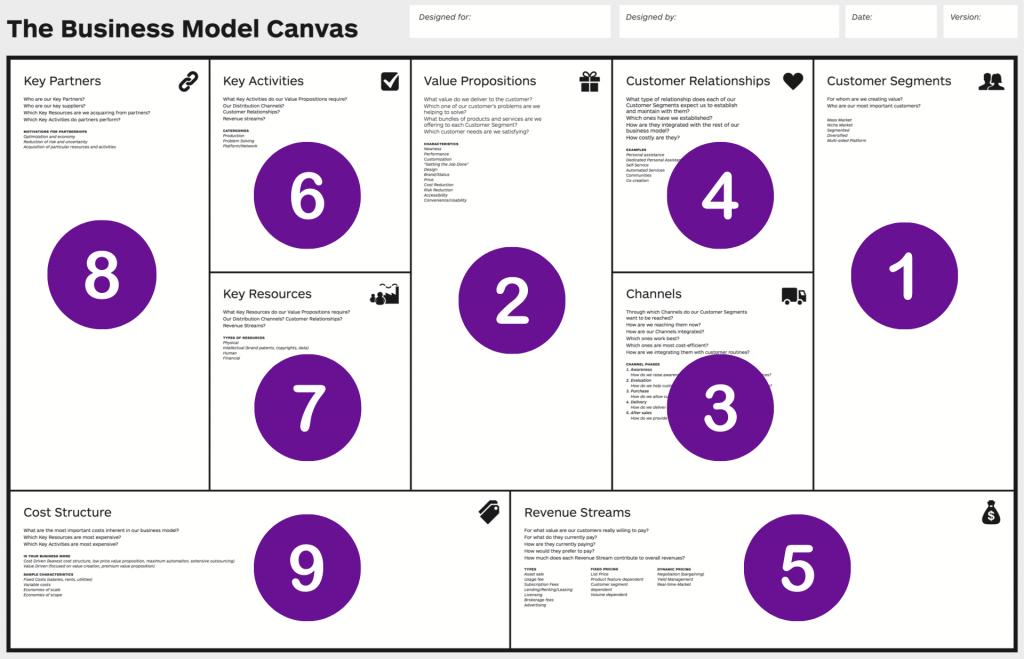 Qué es el Modelo Canvas y ejemplos de Canvas reales - Orden de Modelo Canvas 1024x659