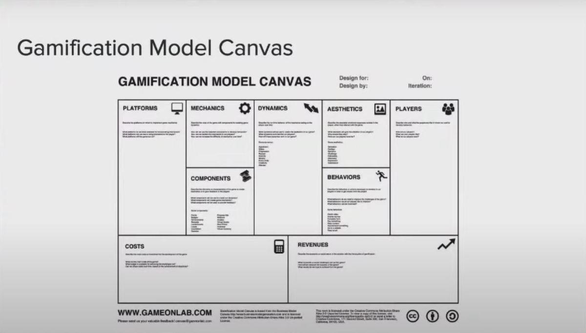 Cómo aplicar estrategias de gamificación en tu ecommerce para vender más - canvas