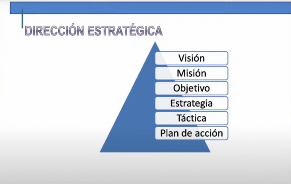 Cómo hacer un plan estratégico para tu empresa paso a paso - image 1024x646