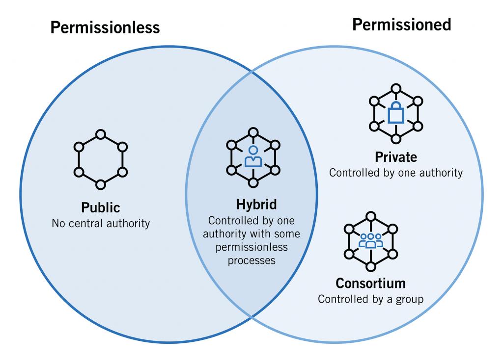 Blockchain: Qué es, cómo funciona y Ejemplos 2021 - tipos de blockchain 1024x734
