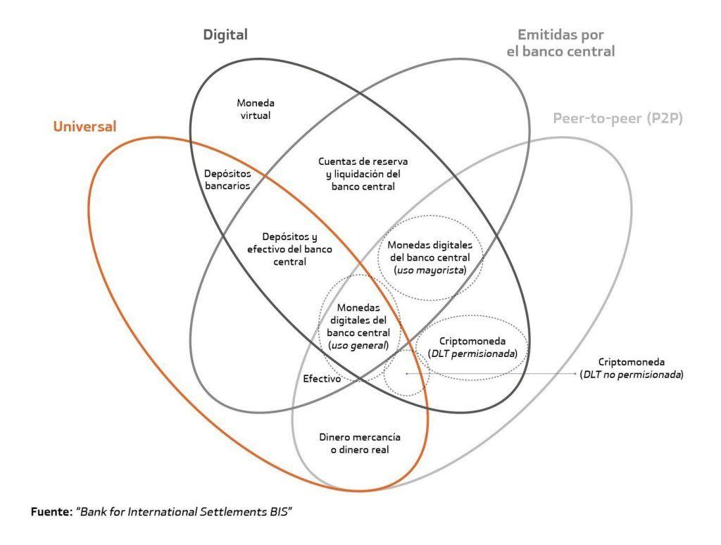 Qué es el Euro Digital y por qué no es una criptomoneda - CBDC 1024x774